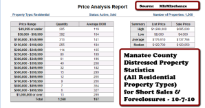 Bradenton, Manatee County, Real Estate, Distressed Property, Foreclosure, Short Sale, Statistics, Report