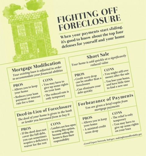 Fighting Off Foreclosure - Infographic by eLocal.com