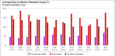 Average Days on Market for Manatee County Florida Real Estate Sales