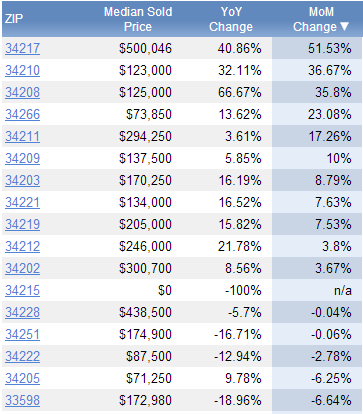 median real estate sold price per manatee county florida zip code