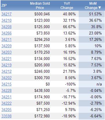 median real estate sold price per manatee county florida zip code